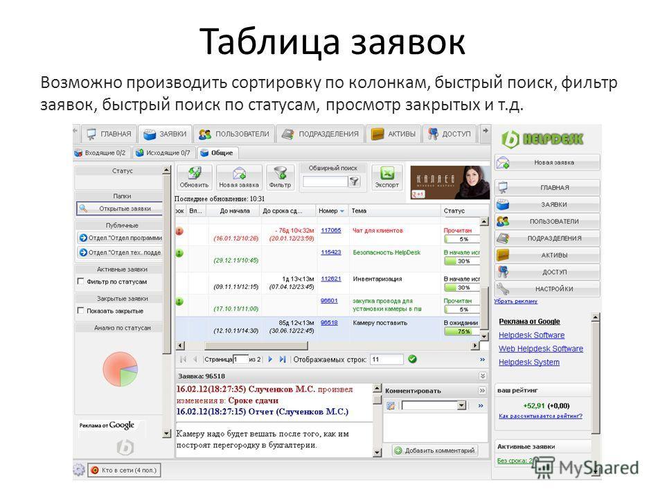 Таблица заявок Возможно производить сортировку по колонкам, быстрый поиск, фильтр заявок, быстрый поиск по статусам, просмотр закрытых и т.д.