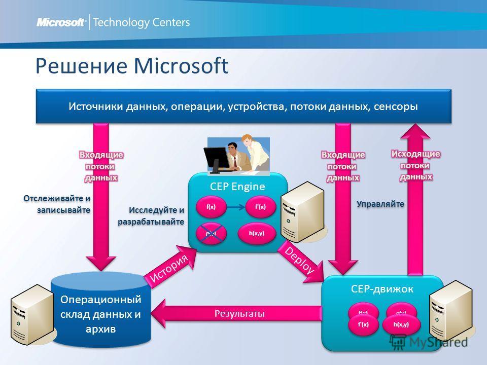 Решение Microsoft Источники данных, операции, устройства, потоки данных, сенсоры Отслеживайте и записывайте Операционный склад данных и архив CEP-движок f(x) g(y) CEP Engine f(x) f'(x) g(y) h(x,y) История Deploy Результаты f'(x) h(x,y) Управляйте Исс