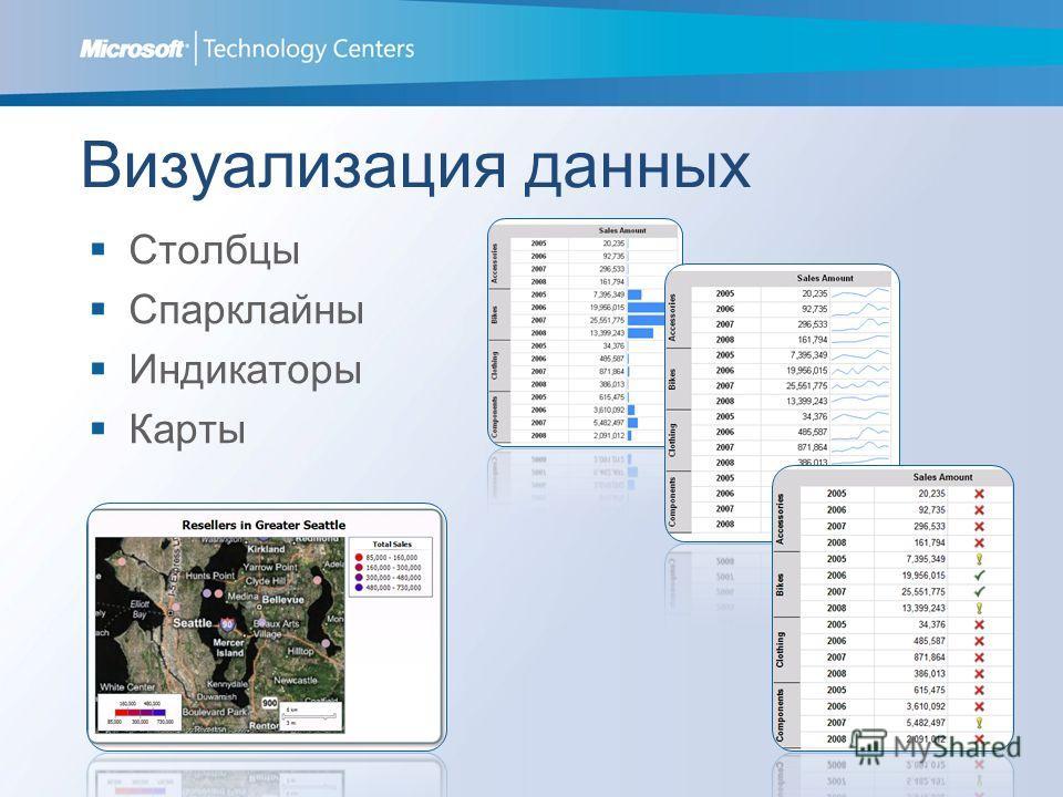 Визуализация данных Столбцы Спарклайны Индикаторы Карты