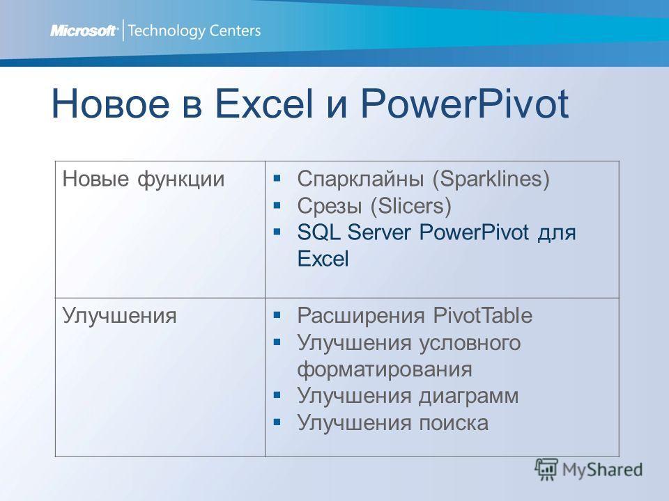 Новые функции Спарклайны (Sparklines) Срезы (Slicers) SQL Server PowerPivot для Excel Улучшения Расширения PivotTable Улучшения условного форматирования Улучшения диаграмм Улучшения поиска