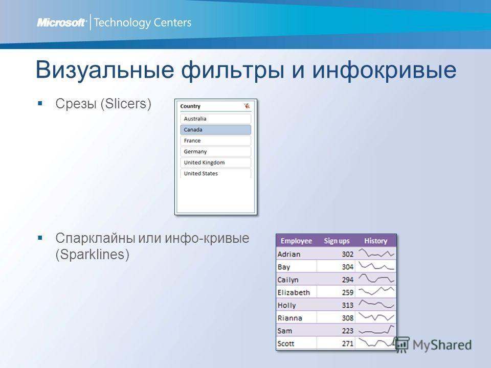 Визуальные фильтры и инфокривые Срезы (Slicers) Спарклайны или инфо-кривые (Sparklines)