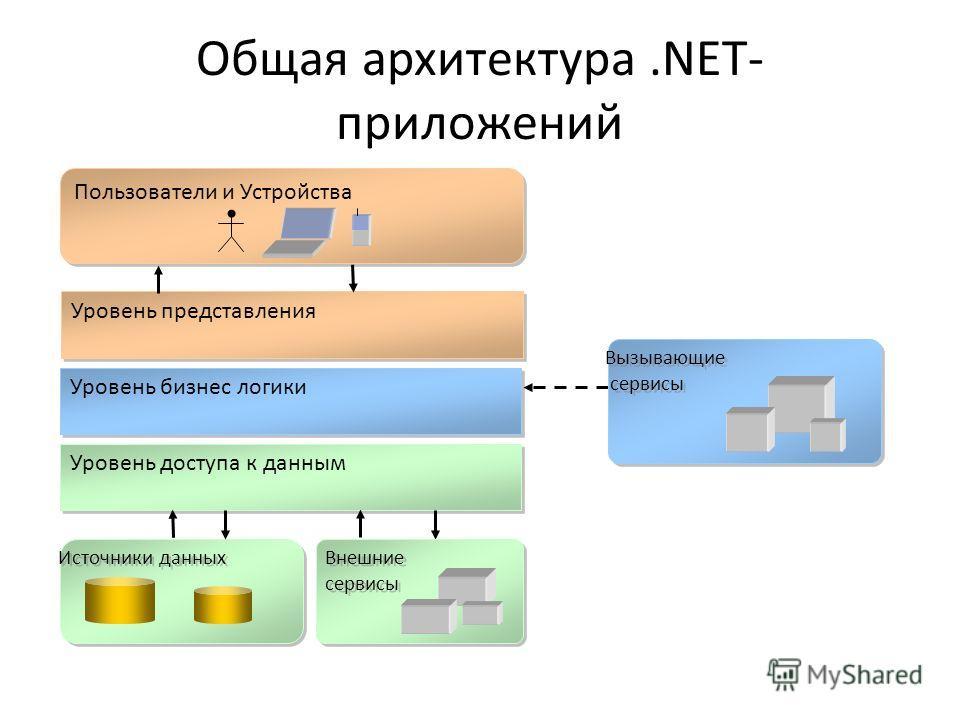 Общая архитектура.NET- приложений Уровень бизнес логики Уровень представления Уровень доступа к данным Вызывающие сервисы Вызывающие сервисы Пользователи и Устройства Источники данных Внешние сервисы Внешние сервисы