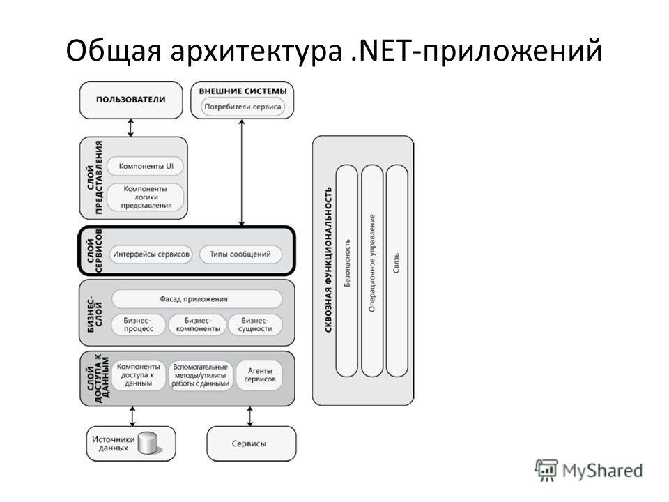 Общая архитектура.NET-приложений