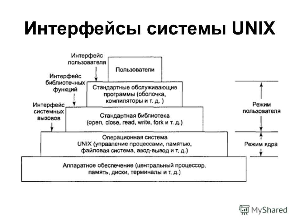 Интерфейсы системы UNIX