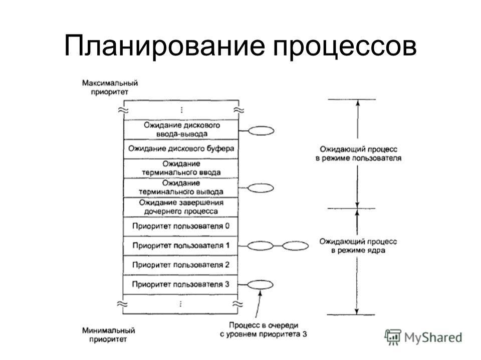 Планирование процессов
