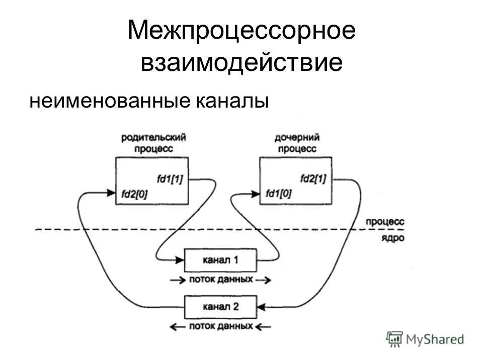 Межпроцессорное взаимодействие неименованные каналы