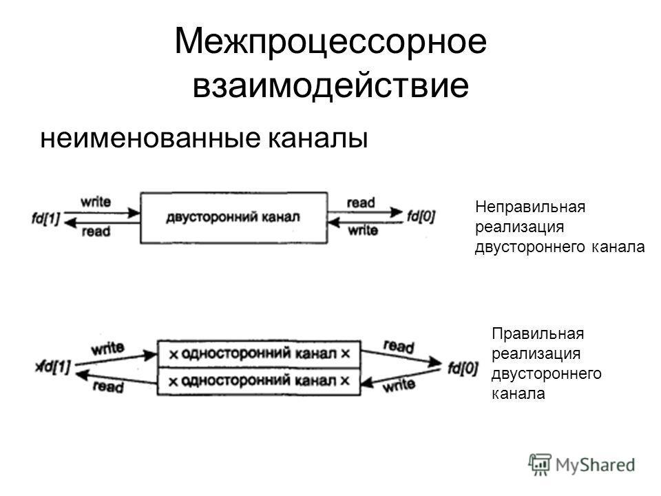 Межпроцессорное взаимодействие неименованные каналы Неправильная реализация двустороннего канала Правильная реализация двустороннего канала