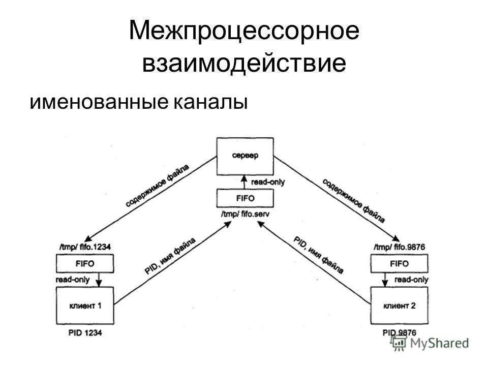 Межпроцессорное взаимодействие именованные каналы