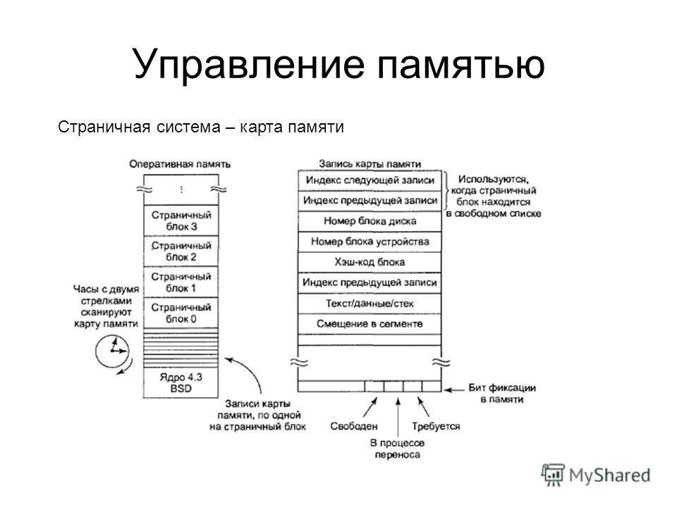 Управление памятью Страничная система – карта памяти