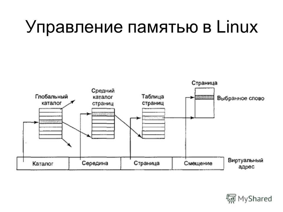 Управление памятью в Linux