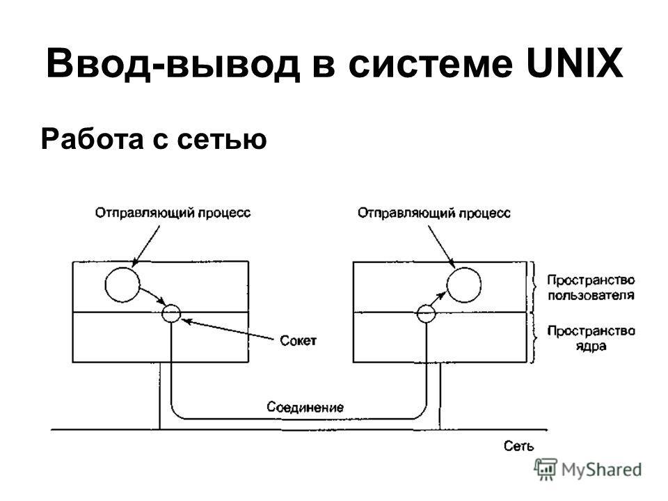 Ввод-вывод в системе UNIX Работа с сетью