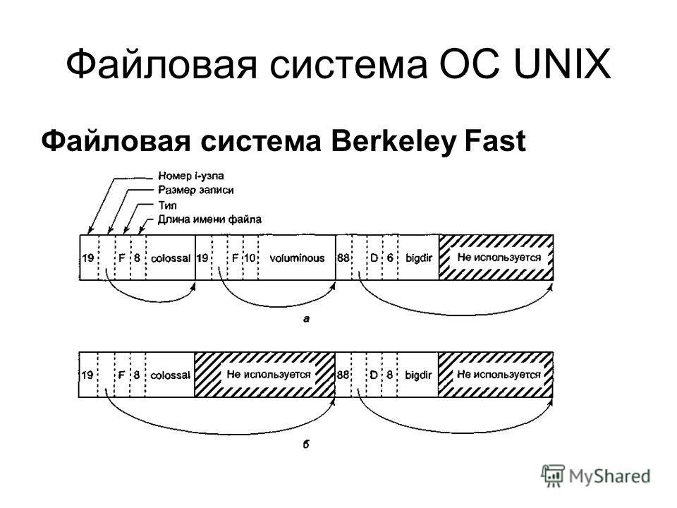 Файловая система Berkeley Fast Файловая система ОС UNIX