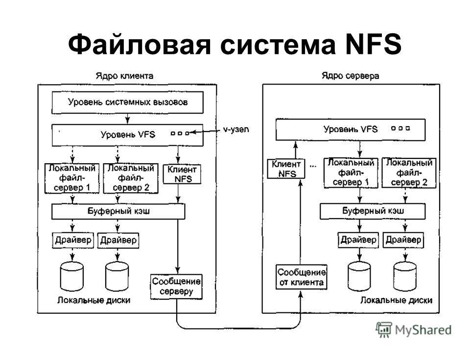 Файловая система NFS
