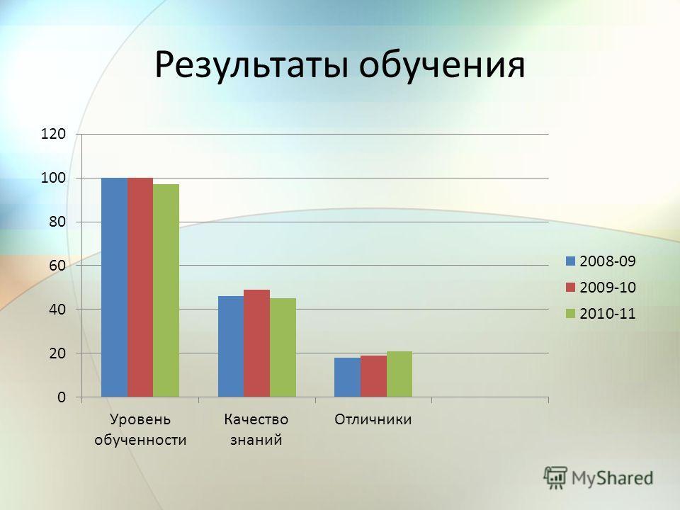 Результаты обучения