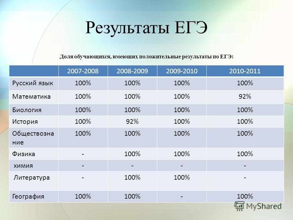 Результаты ЕГЭ Доля обучающихся, имеющих положительные результаты по ЕГЭ: 2007-20082008-20092009-20102010-2011 Русский язык100% Математика100% 92% Биология100% История100%92%100% Обществозна ние 100% Физика-100% химия---- Литература-100% - География1
