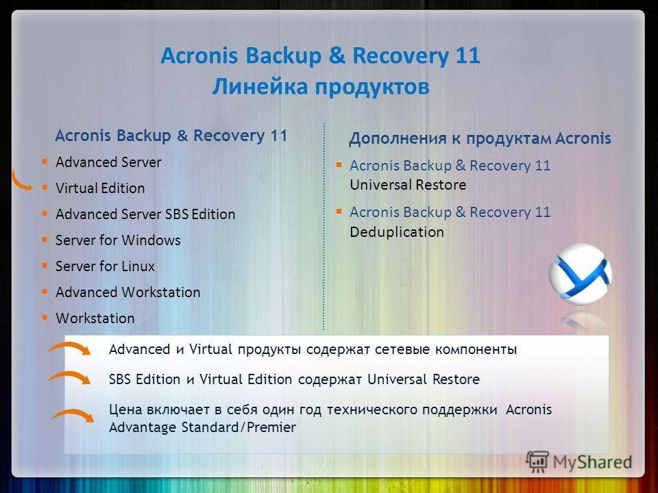 Acronis Backup & Recovery 11 Advanced Server Virtual Edition Advanced Server SBS Edition Server for Windows Server for Linux Advanced Workstation Workstation Дополнения к продуктам Acronis Acronis Backup & Recovery 11 Universal Restore Acronis Backup