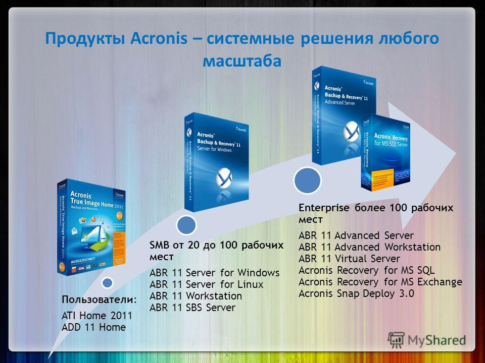 Продукты Acronis – системные решения любого масштаба Пользователи: ATI Home 2011 ADD 11 Home SMB от 20 до 100 рабочих мест ABR 11 Server for Windows ABR 11 Server for Linux ABR 11 Workstation ABR 11 SBS Server Enterprise более 100 рабочих мест ABR 11