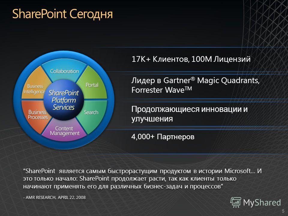 5 17K+ Клиентов, 100M Лицензий Лидер в Gartner ® Magic Quadrants, Forrester Wave TM Продолжающиеся инновации и улучшения SharePoint является самым быстрорастущим продуктом в истории Microsoft... И это только начало: SharePoint продолжает расти, так к