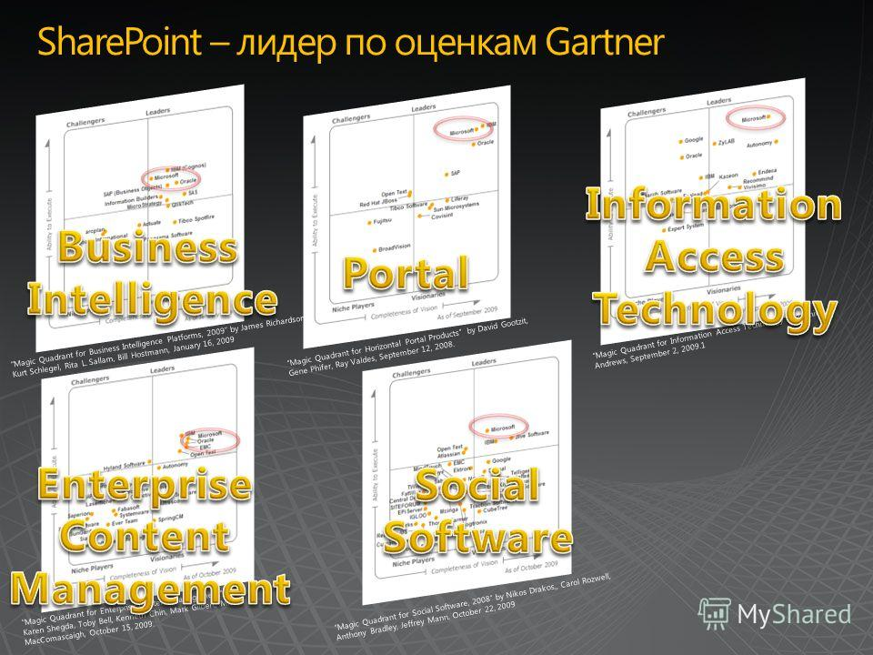 SharePoint – лидер по оценкам Gartner Magic Quadrant for Information Access Technology by Whit Andrews, September 2, 2009.1 Magic Quadrant for Social Software, 2008 by Nikos Drakos,, Carol Rozwell, Anthony Bradley, Jeffrey Mann, October 22, 2009 Magi