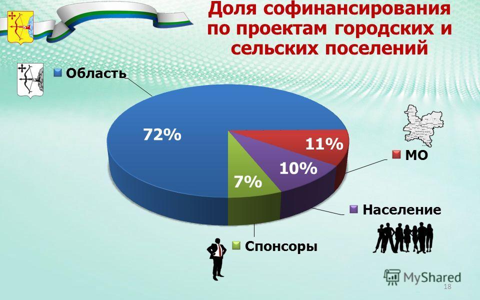 Доля софинансирования по проектам городских и сельских поселений 72% 11% 10% 7% 18
