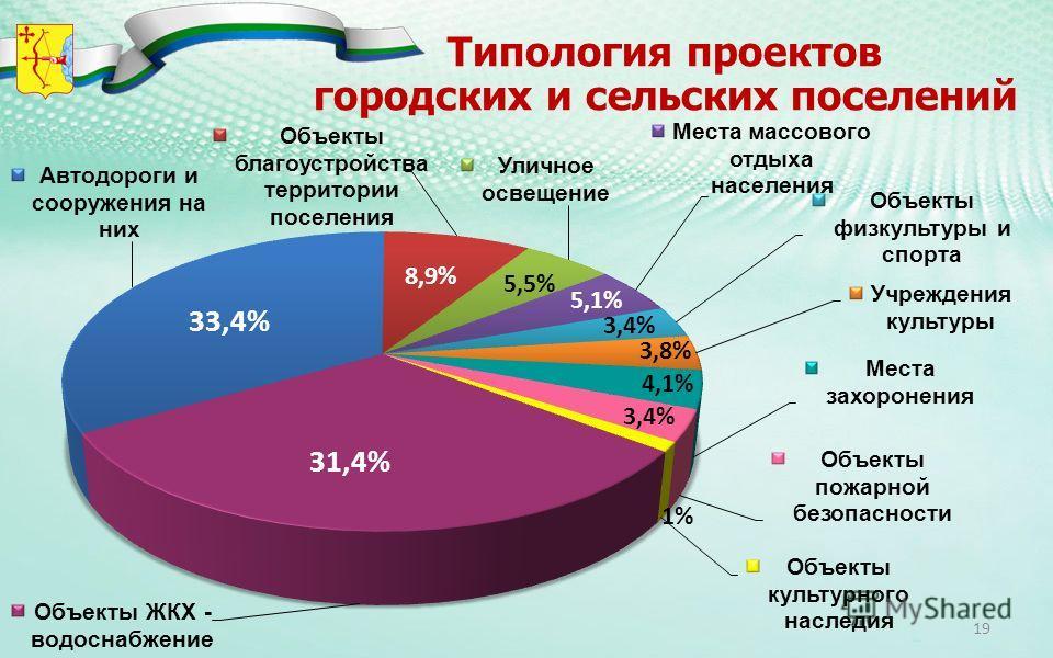 Типология проектов городских и сельских поселений 8,9% 5,5% 5,1% 3,4% 3,8% 4,1% 31,4% 1% 3,4% 19