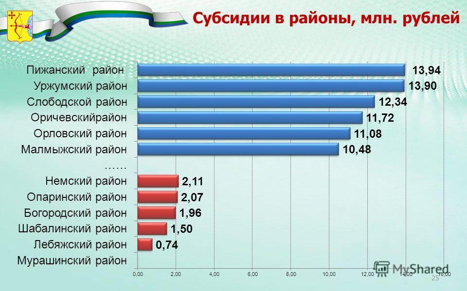 Субсидии в районы, млн. рублей 25