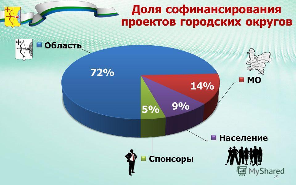 Доля софинансирования проектов городских округов 72% 14% 9% 5% 29