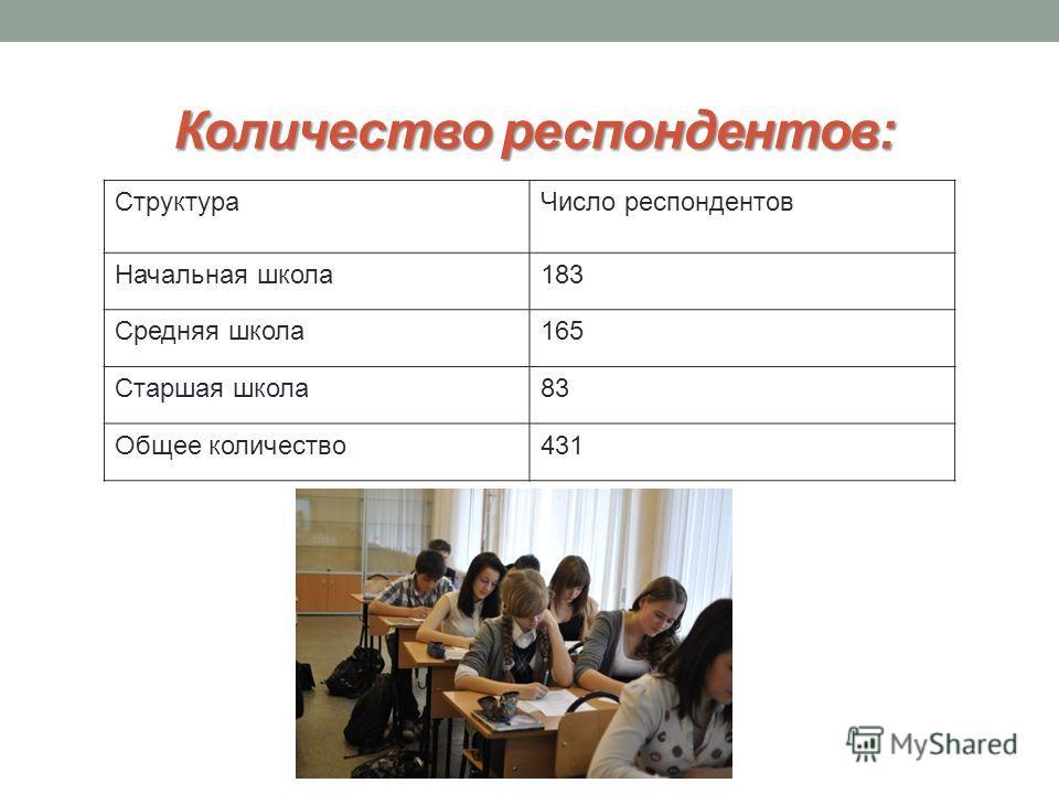 Количество респондентов: СтруктураЧисло респондентов Начальная школа183 Средняя школа165 Старшая школа83 Общее количество431
