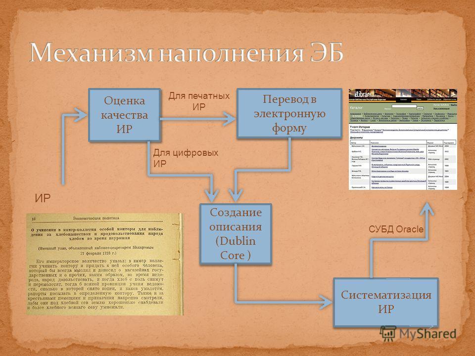 Оценка качества ИР Перевод в электронную форму Для печатных ИР Создание описания (Dublin Core ) Создание описания (Dublin Core ) ИР Для цифровых ИР Систематизация ИР Систематизация ИР СУБД Oracle