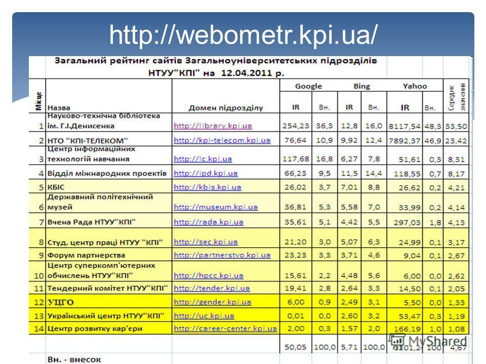 http://webometr.kpi.ua/