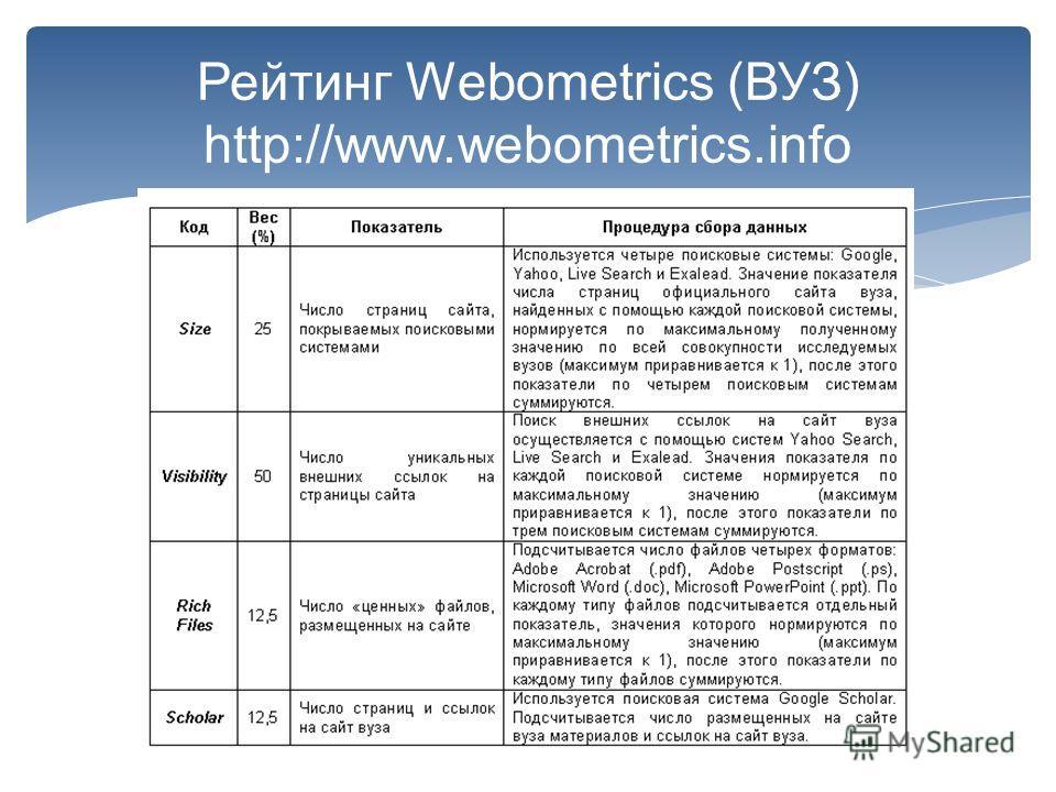 Рейтинг Webometrics (ВУЗ) http://www.webometrics.info