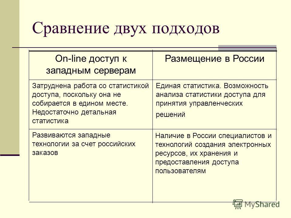 Сравнение двух подходов Наличие в России специалистов и технологий создания электронных ресурсов, их хранения и предоставления доступа пользователям Развиваются западные технологии за счет российских заказов Единая статистика. Возможность анализа ста
