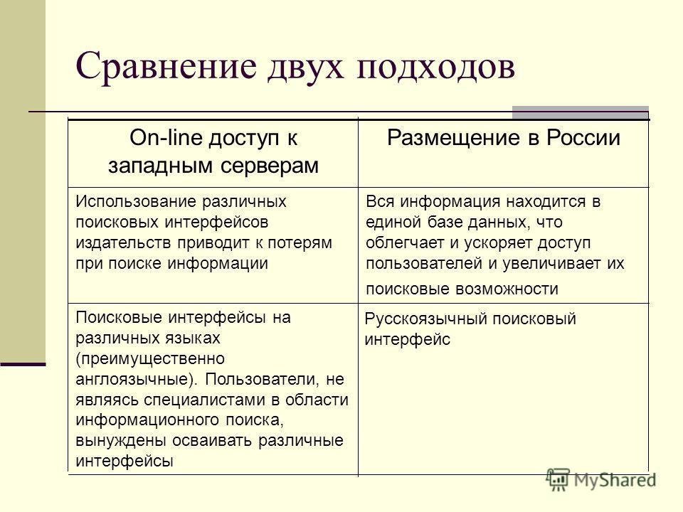 Сравнение двух подходов Русскоязычный поисковый интерфейс Поисковые интерфейсы на различных языках (преимущественно англоязычные). Пользователи, не являясь специалистами в области информационного поиска, вынуждены осваивать различные интерфейсы Вся и