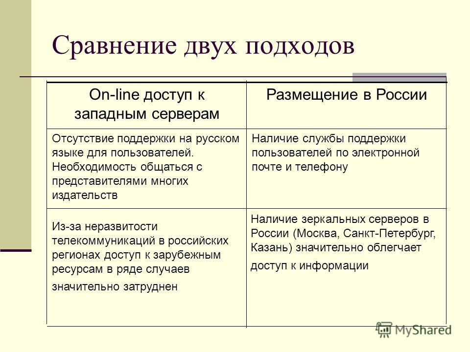 Сравнение двух подходов Наличие зеркальных серверов в России (Москва, Санкт-Петербург, Казань) значительно облегчает доступ к информации Из-за неразвитости телекоммуникаций в российских регионах доступ к зарубежным ресурсам в ряде случаев значительно