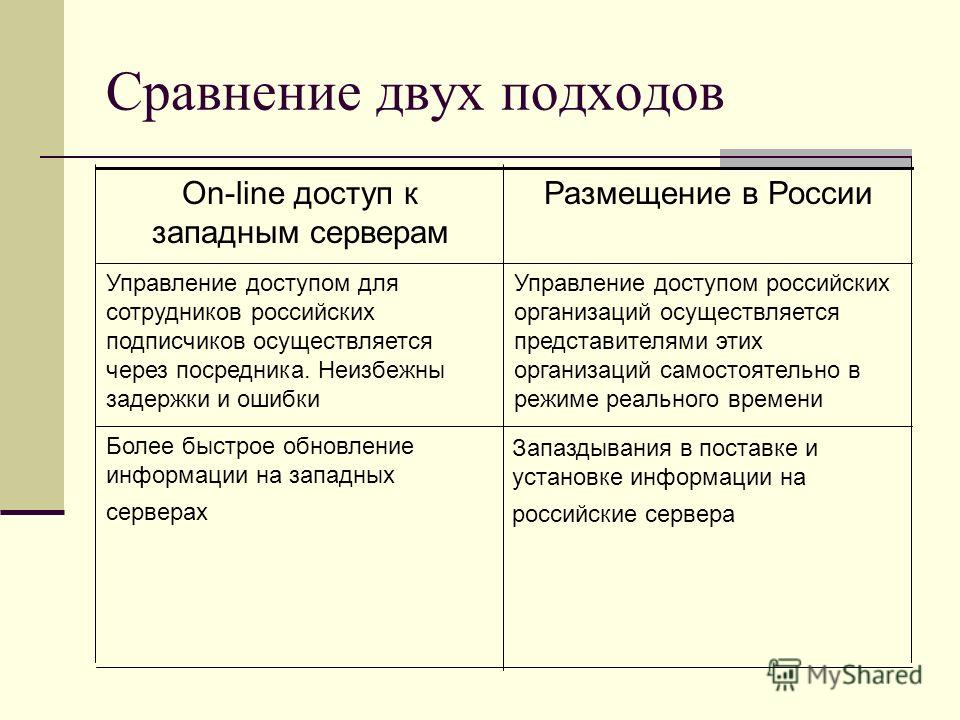 Сравнение двух подходов Запаздывания в поставке и установке информации на российские сервера Более быстрое обновление информации на западных серверах Управление доступом российских организаций осуществляется представителями этих организаций самостоят