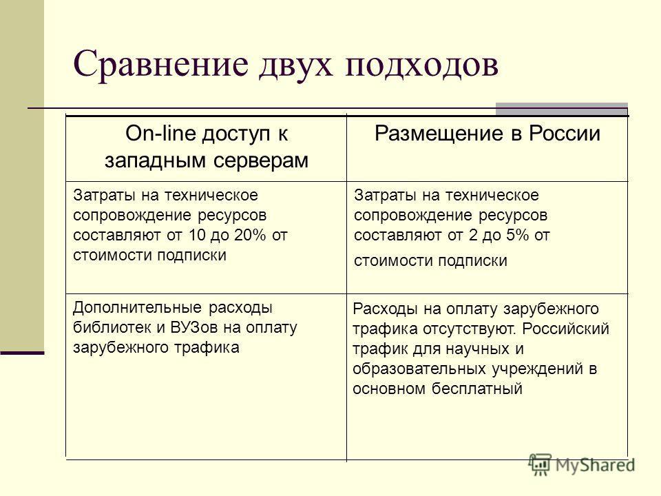 Сравнение двух подходов Расходы на оплату зарубежного трафика отсутствуют. Российский трафик для научных и образовательных учреждений в основном бесплатный Дополнительные расходы библиотек и ВУЗов на оплату зарубежного трафика Затраты на техническое