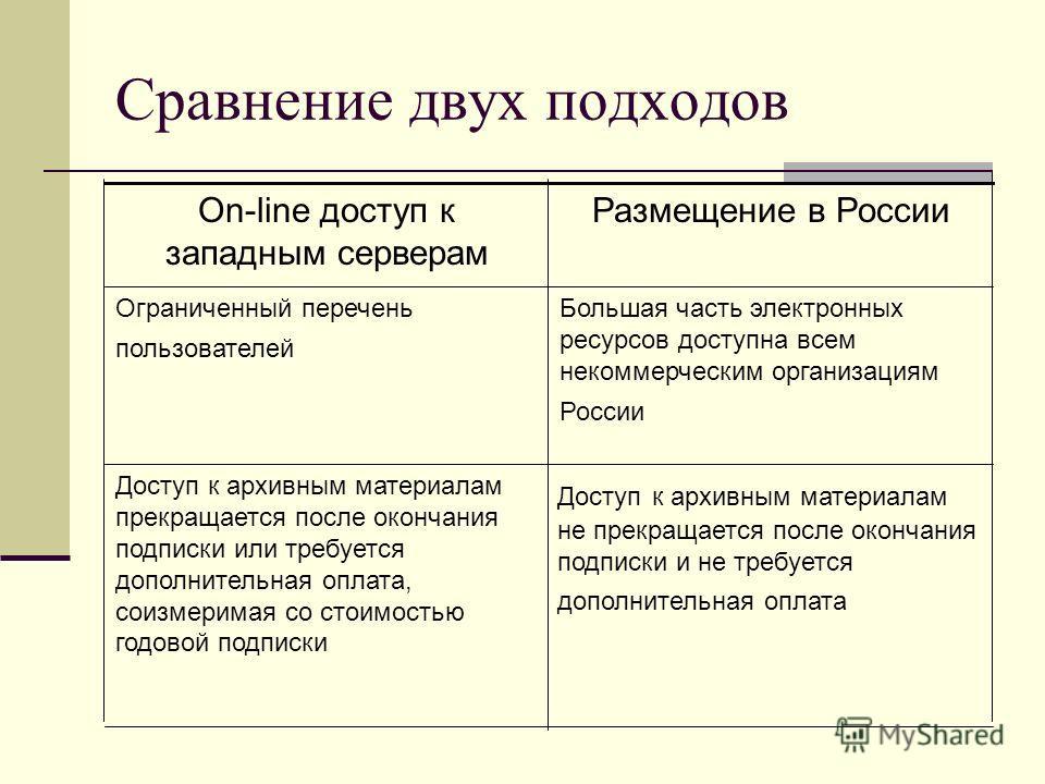 Сравнение двух подходов Доступ к архивным материалам не прекращается после окончания подписки и не требуется дополнительная оплата Доступ к архивным материалам прекращается после окончания подписки или требуется дополнительная оплата, соизмеримая со