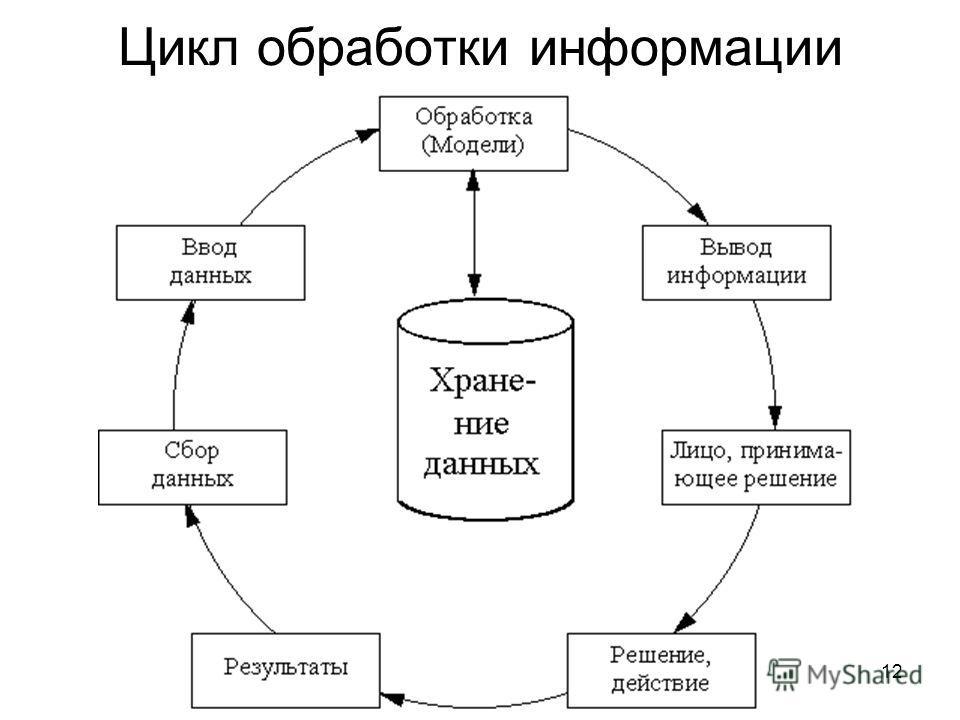 Цикл обработки информации 12