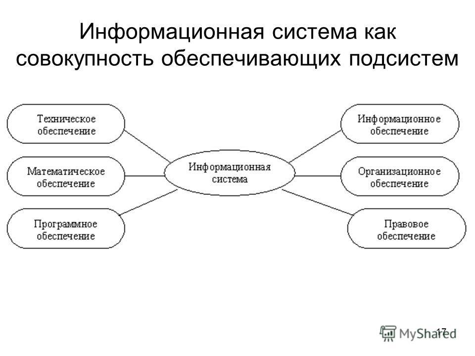 Информационная система как совокупность обеспечивающих подсистем 17