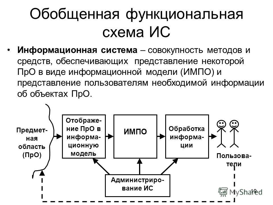 Обобщенная функциональная схема ИС Информационная система – совокупность методов и средств, обеспечивающих представление некоторой ПрО в виде информационной модели (ИМПО) и представление пользователям необходимой информации об объектах ПрО. 19 Отобра