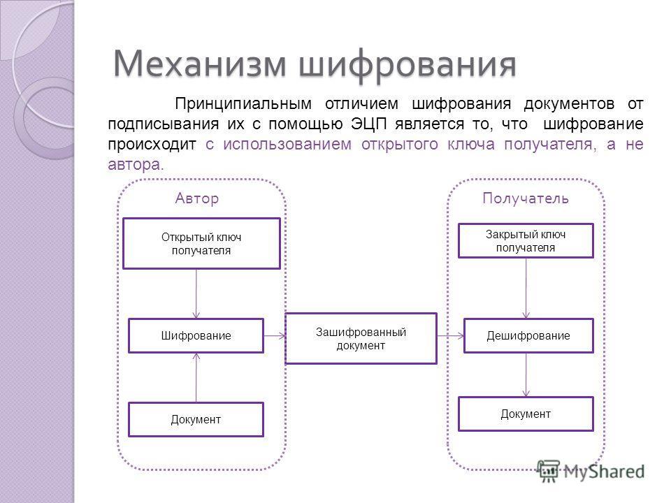 Механизм шифрования Принципиальным отличием шифрования документов от подписывания их с помощью ЭЦП является то, что шифрование происходит с использованием открытого ключа получателя, а не автора. Открытый ключ получателя Документ Зашифрованный докуме