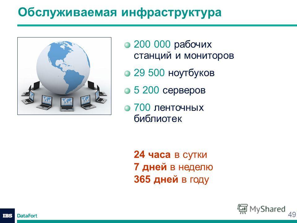 49 Обслуживаемая инфраструктура 200 000 рабочих станций и мониторов 29 500 ноутбуков 5 200 серверов 700 ленточных библиотек 24 часа в сутки 7 дней в неделю 365 дней в году