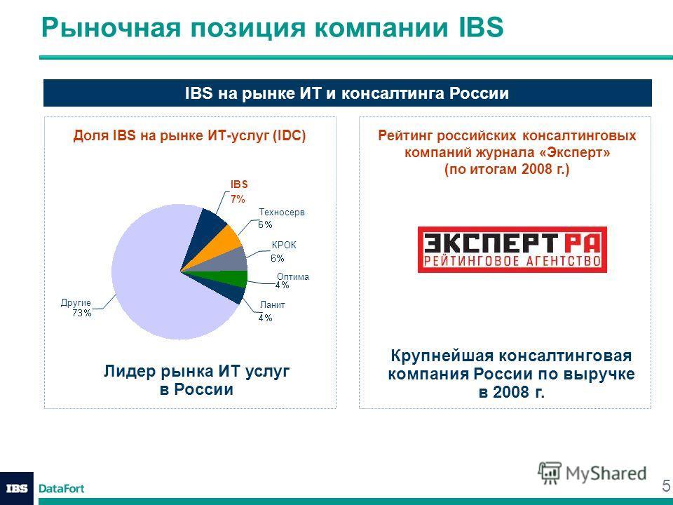 5 Рыночная позиция компании IBS IBS на рынке ИТ и консалтинга России Доля IBS на рынке ИТ-услуг (IDC)Рейтинг российских консалтинговых компаний журнала «Эксперт» (по итогам 2008 г.) Крупнейшая консалтинговая компания России по выручке в 2008 г. Лидер