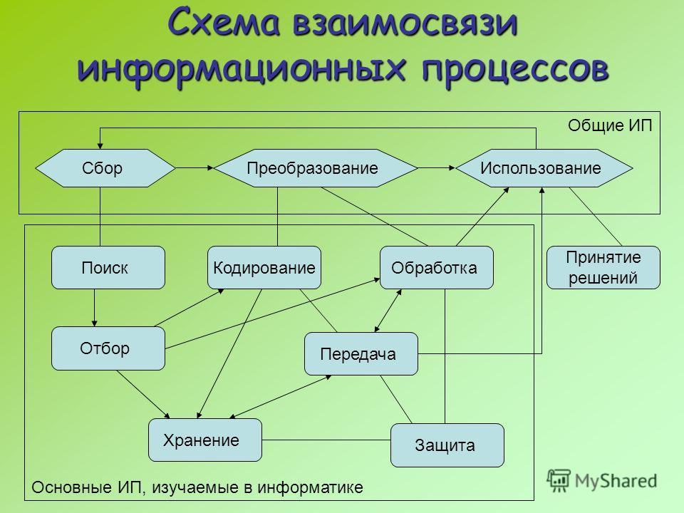 Схема взаимосвязи информационных процессов СборПреобразованиеИспользование Общие ИП Поиск Отбор Передача Кодирование Хранение Защита Принятие решений Основные ИП, изучаемые в информатике Обработка