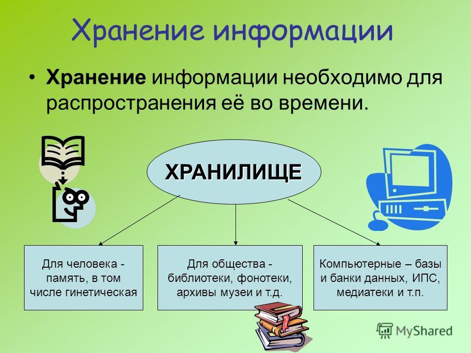 Хранение информации Хранение информации необходимо для распространения её во времени. ХРАНИЛИЩЕ Для человека - память, в том числе гинетическая Для общества - библиотеки, фонотеки, архивы музеи и т.д. Компьютерные – базы и банки данных, ИПС, медиатек