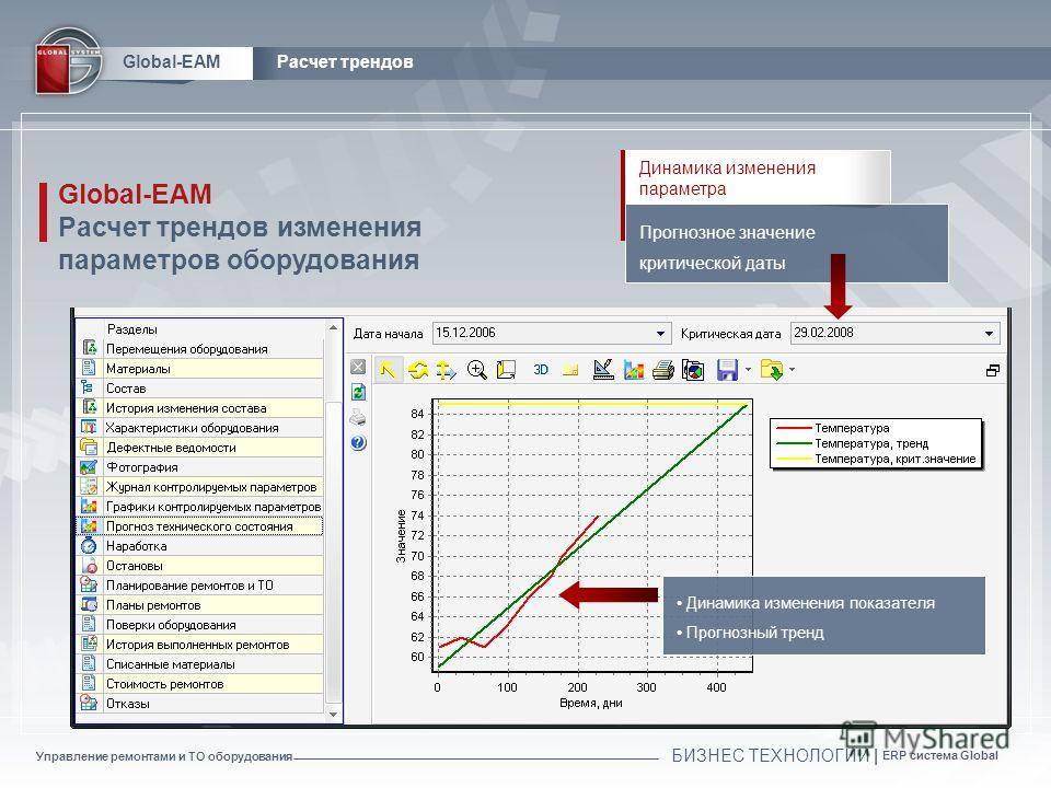 Управление ремонтами и ТО оборудования БИЗНЕС ТЕХНОЛОГИИ | ERP система Global Global-EAMРасчет трендов Прогнозное значение критической даты Динамика изменения параметра Динамика изменения показателя Прогнозный тренд Global-EAM Расчет трендов изменени