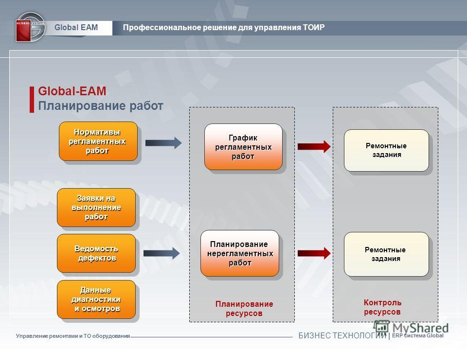 Управление ремонтами и ТО оборудования БИЗНЕС ТЕХНОЛОГИИ | ERP система Global Global EAMПрофессиональное решение для управления ТОИР Global-EAM Планирование работ НормативырегламентныхработНормативырегламентныхработ Заявки на выполнение выполнениераб