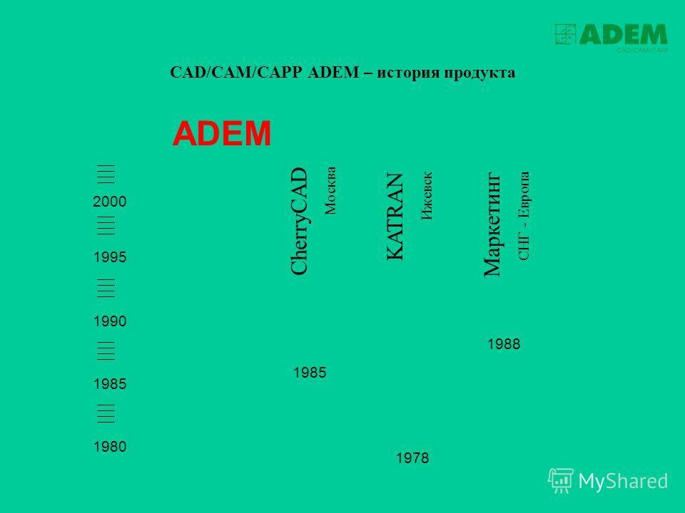 ADEM 1980 1995 1990 1985 2000 CAD/CAM/CAPP ADEM – история продукта 1985 CherryCAD Москва 1978 KATRAN Ижевск 1988 Маркетинг СНГ - Европа