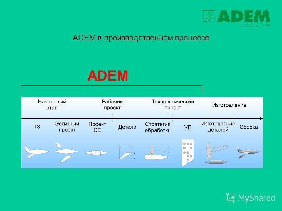 ADEM в производственном процессе ADEM