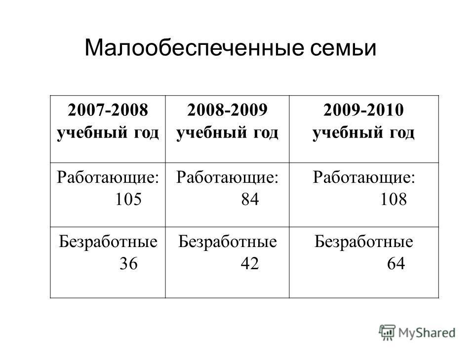 Малообеспеченные семьи 2007-2008 учебный год 2008-2009 учебный год 2009-2010 учебный год Работающие: 105 Работающие: 84 Работающие: 108 Безработные 36 Безработные 42 Безработные 64